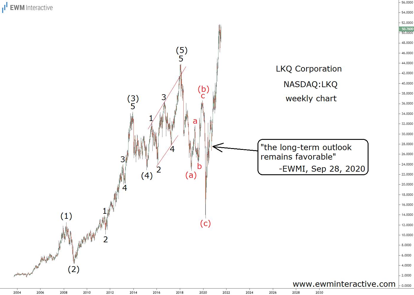 LKQ Weekly Chart