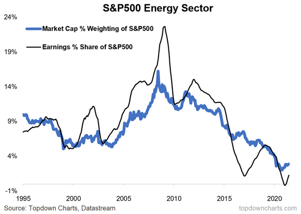 S&P 500 Energy Sector Weight and Earnings Contribution