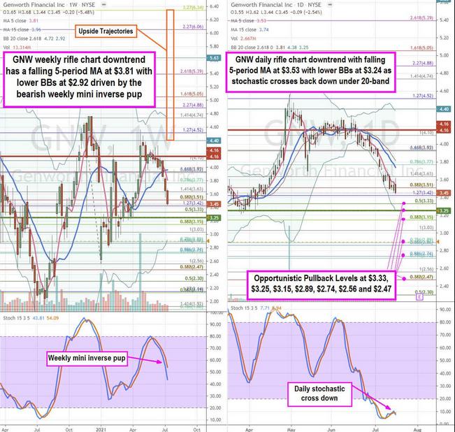 Genworth Financial Stock Chart