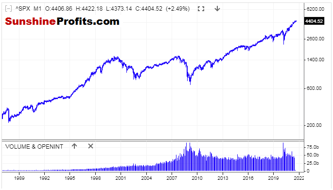 S&P 500 Index Jun 1988 - Aug 2021 Monthly Candles Logarithmic Chart