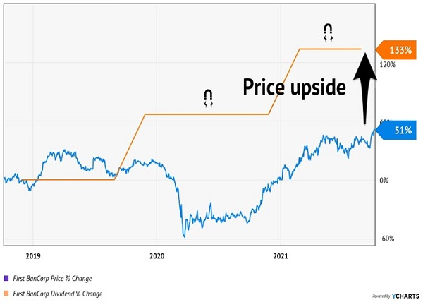 FBP-Price Dividend Chart