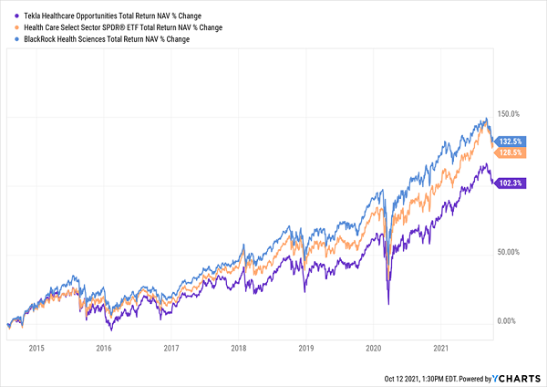 THQ-Total-Returns Chart