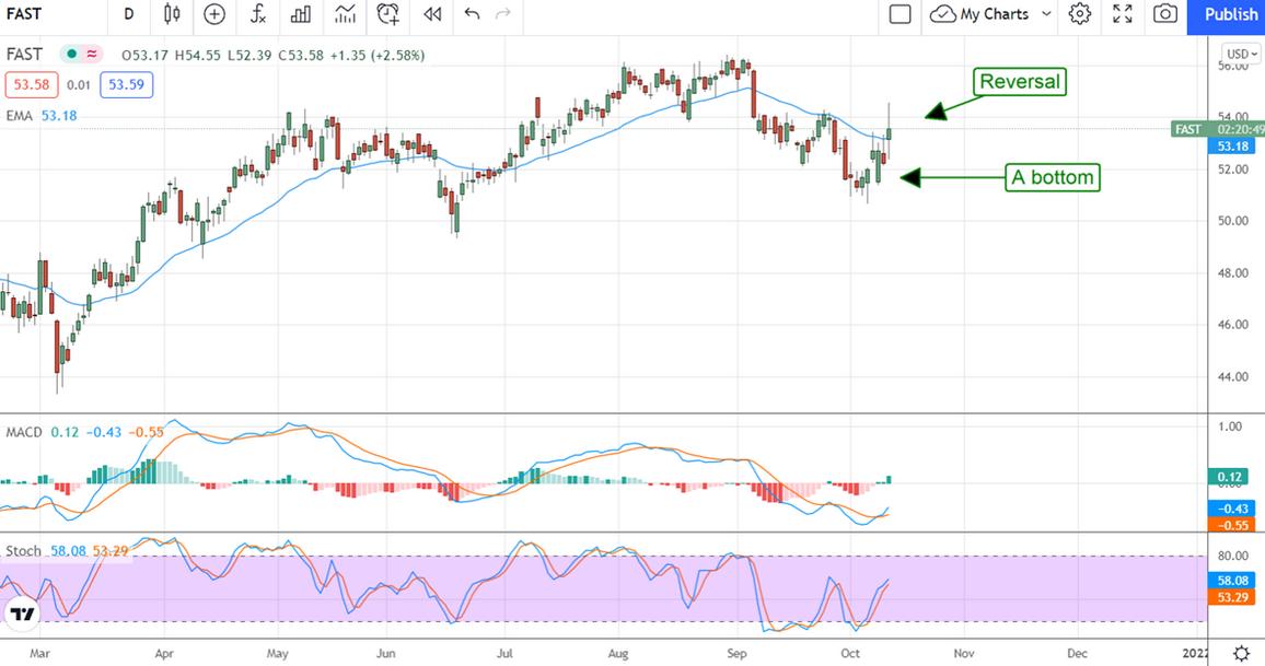 Fastenal Stock Chart